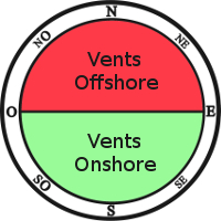 rose des vents spots kitesurf univers kite orientation vent